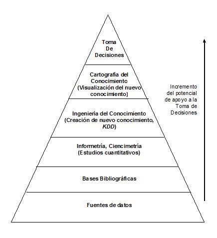 Piramide del conocimiento